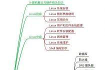 linux初学者应该怎样学习呢,学习路线是怎样的?