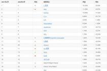 2021年2月TIOBE编程语言排行榜:SQL与汇编挤进前十