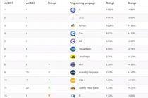 TIOBE 7 月编程语言排行榜出炉:Java 、C和 Python 谁会是第一?