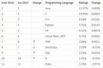 2018年十大最流行的编程语言及分析介绍