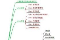 Linux 思维导图整理(建议收藏)