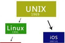 LINUX系统和UNIX系统有什么区别和联系呢?