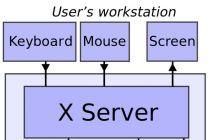 类Unix系统的GUI