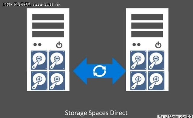 Windows Server 2016最受企业欢迎的5大特性  特性 企业 欢迎 第3张