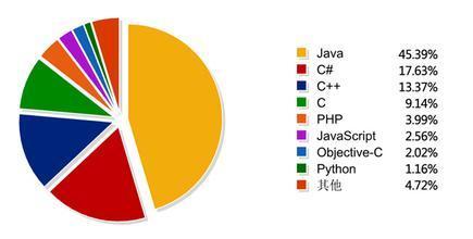 不同编程语言的区别到底在哪里?  编程语言 区别 不同 哪里 到底 第1张