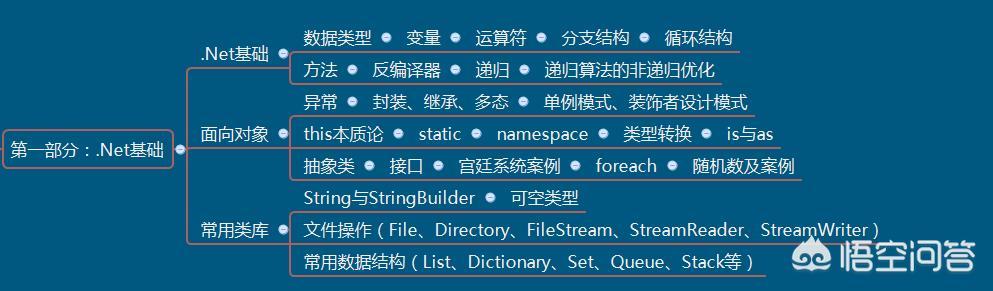 net目前还有发展前景吗?  .net开发 第3张
