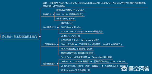 net目前还有发展前景吗?  .net开发 第9张