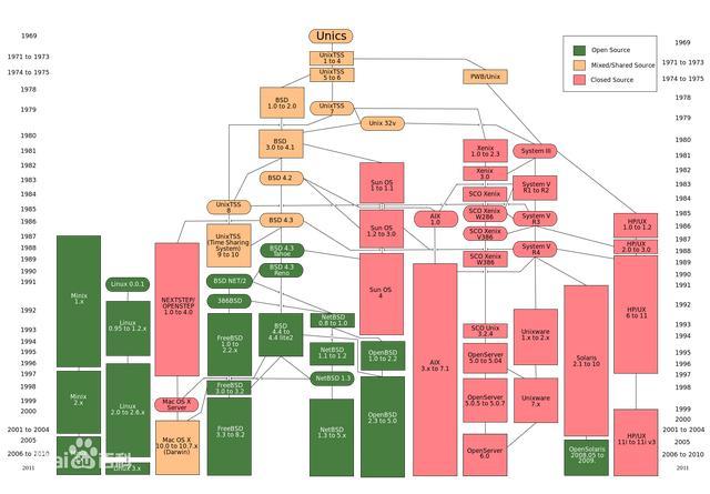 常见的操作系统有哪些?  操作系统 第2张