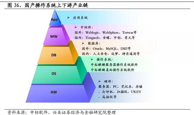 中国操作系统变迁史  操作系统 第4张