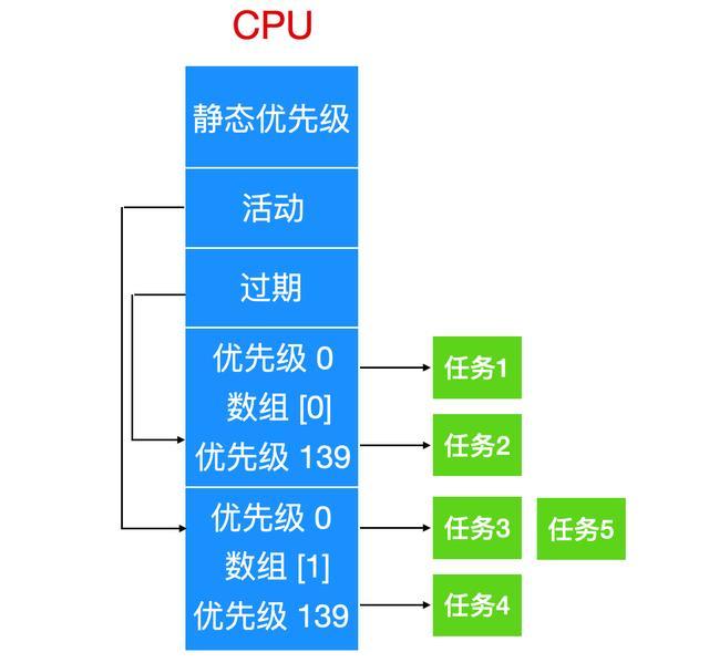全方位剖析 Linux 操作系统,太全了  linux系统 第19张