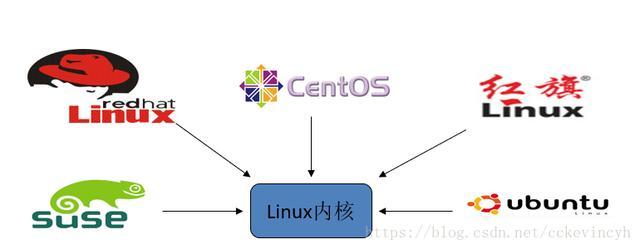 一文扫盲Linux操作系统基础  linux系统 第1张