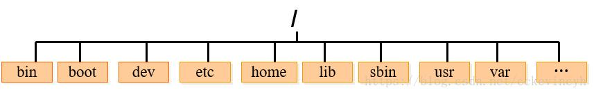 一文扫盲Linux操作系统基础  linux系统 第2张