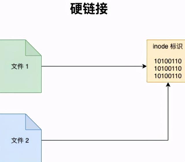 2万字系统总结,带你实现 Linux 命令自由?  linux系统 第7张