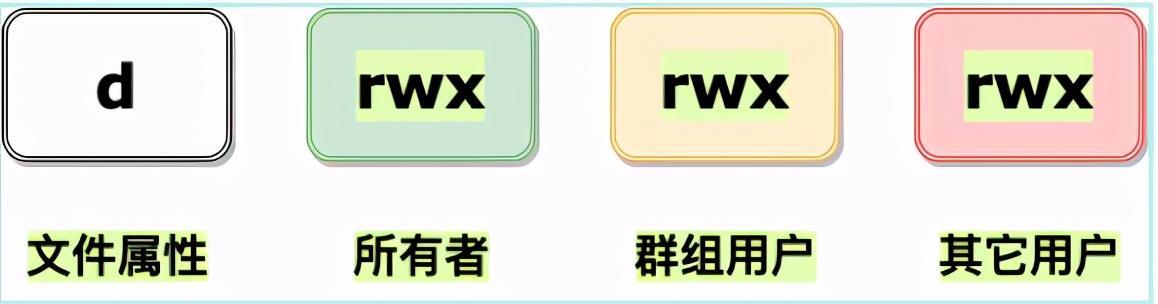 2万字系统总结,带你实现 Linux 命令自由?  linux系统 第10张