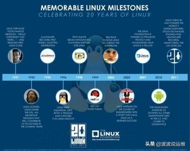 Linux系统这11个发行版,你认识多少个?  linux系统 第1张