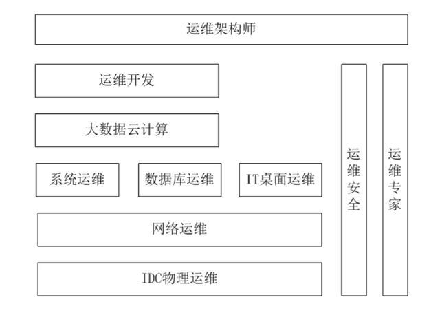运维概述与Linux系统安装  linux系统 第4张
