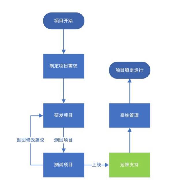 运维概述与Linux系统安装  linux系统 第5张