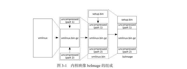 深度探索Linux操作系统:系统构建和原理解析  linux系统 第1张