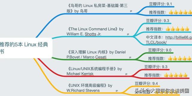 你是如何学习Linux编程的?  linux教程 第2张