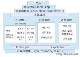 你是如何学习Linux编程的?  linux教程 第3张