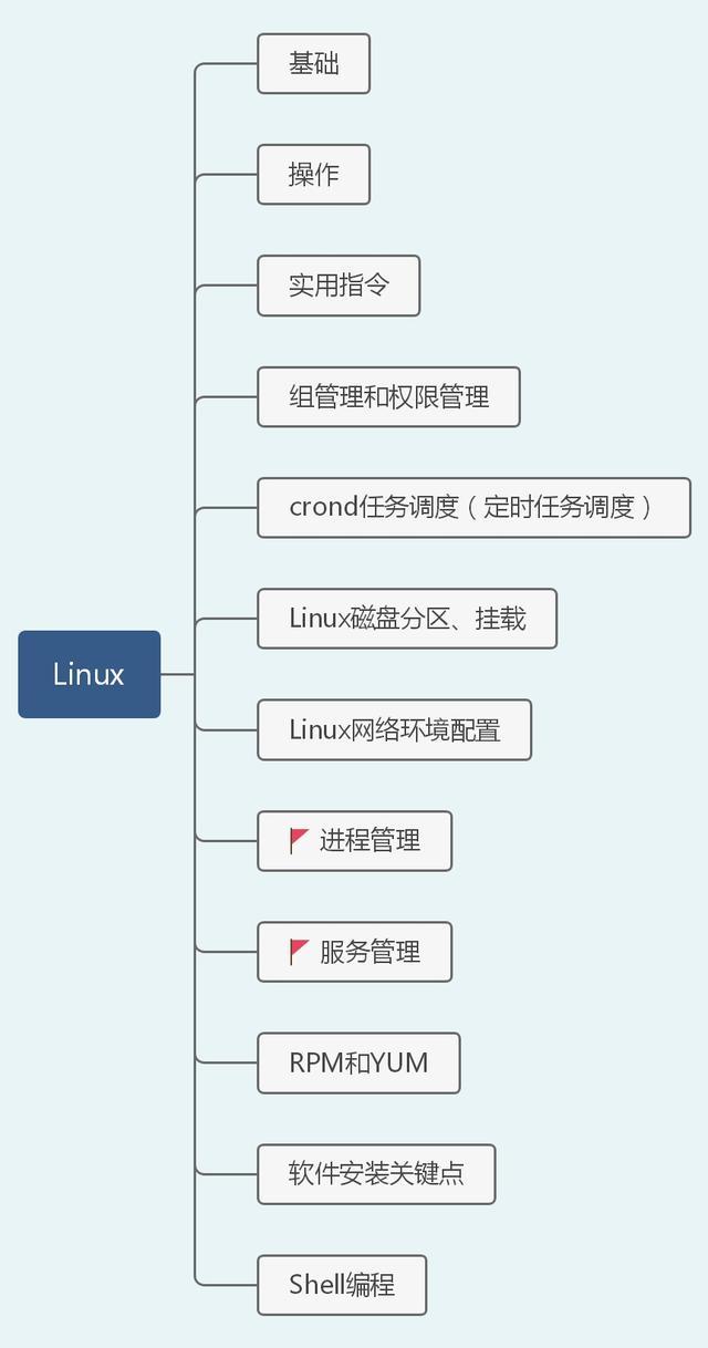40张图带你入门Linux(前端够用,运维入门)  linux教程 第2张