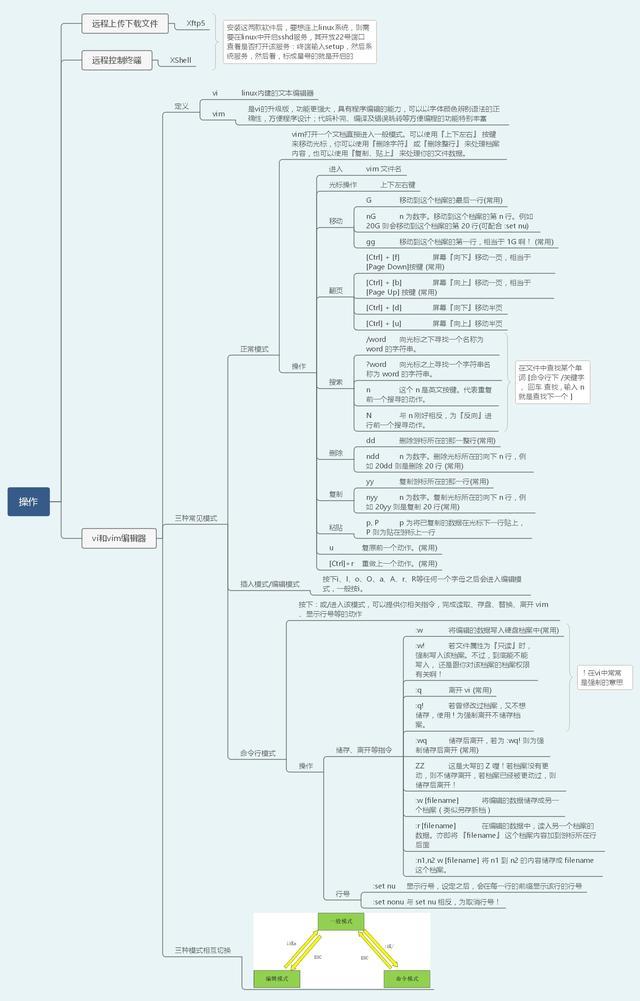 40张图带你入门Linux(前端够用,运维入门)  linux教程 第4张