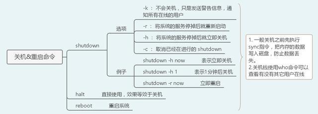 40张图带你入门Linux(前端够用,运维入门)  linux教程 第6张