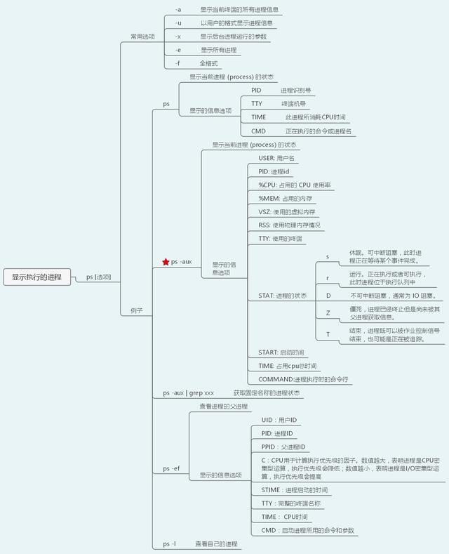 40张图带你入门Linux(前端够用,运维入门)  linux教程 第21张