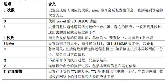 61个Linux常用命令解读,掌握它=掌握Linux(内赠资料)  linux常用命令 第7张
