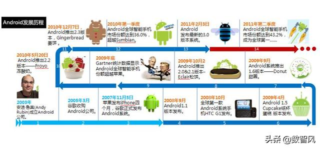 为什么Android不可以绕开虚拟机直接运行?  安卓虚拟机 第2张