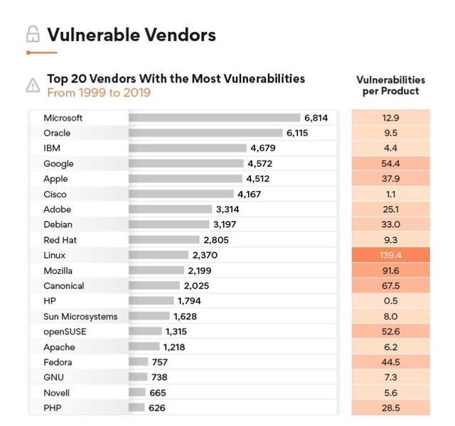 报告称 Windows 比 Debian Linux 和 Android 更安全  linux 第4张