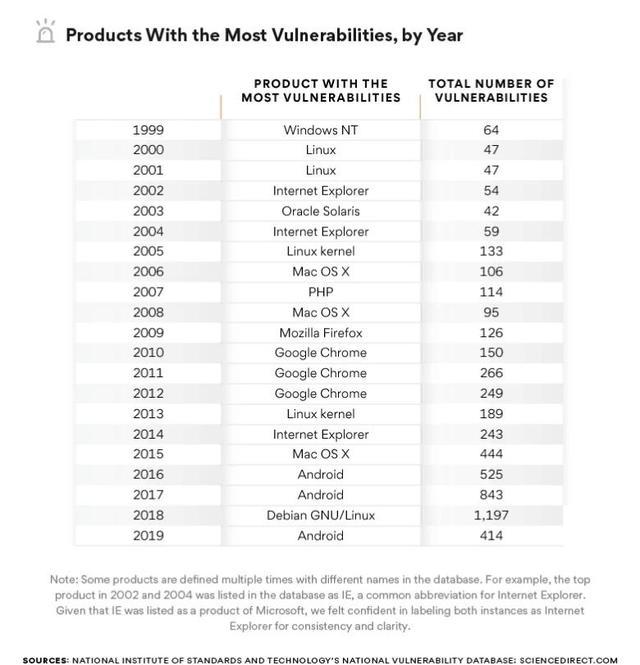 报告称 Windows 比 Debian Linux 和 Android 更安全  linux 第5张