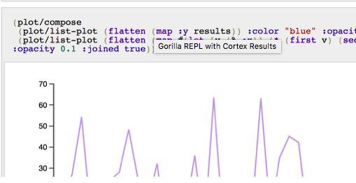 你有想过使用Clojure和Cortex进行机器学习么?  Clojure 第1张