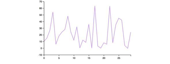 你有想过使用Clojure和Cortex进行机器学习么?  Clojure 第28张