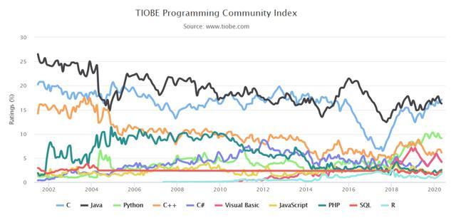 TIOBE 5 月榜单:时隔五年,C 语言重返第一  Clojure 第6张