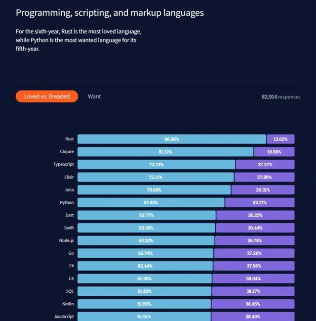 Rust最受喜爱却少有人用,Python排第六,2021开发者调查报告出炉  Clojure 第2张