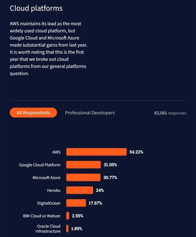 Rust最受喜爱却少有人用,Python排第六,2021开发者调查报告出炉  Clojure 第7张