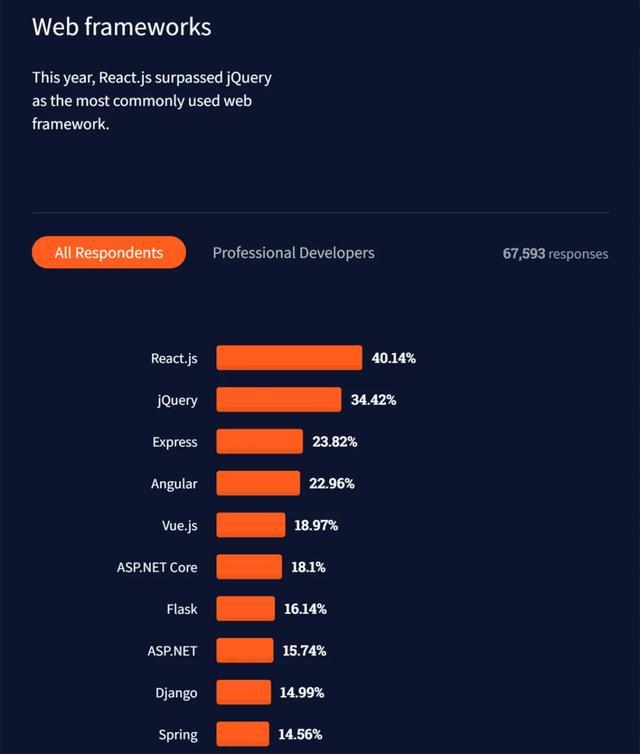 Rust最受喜爱却少有人用,Python排第六,2021开发者调查报告出炉  Clojure 第8张