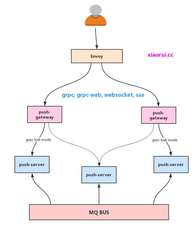 优化 Golang 分布式行情推送的性能瓶颈  第2张