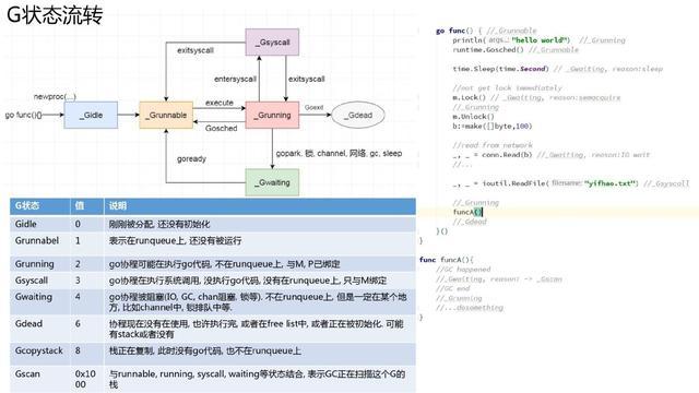 万字长文深入浅出 Golang Runtime版本演进、调度、内存及实践  第11张