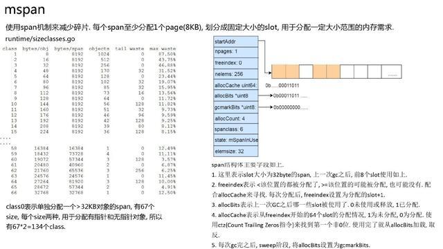 万字长文深入浅出 Golang Runtime版本演进、调度、内存及实践  第21张