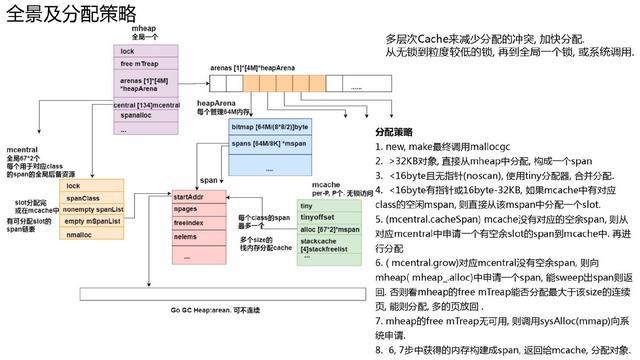 万字长文深入浅出 Golang Runtime版本演进、调度、内存及实践  第22张