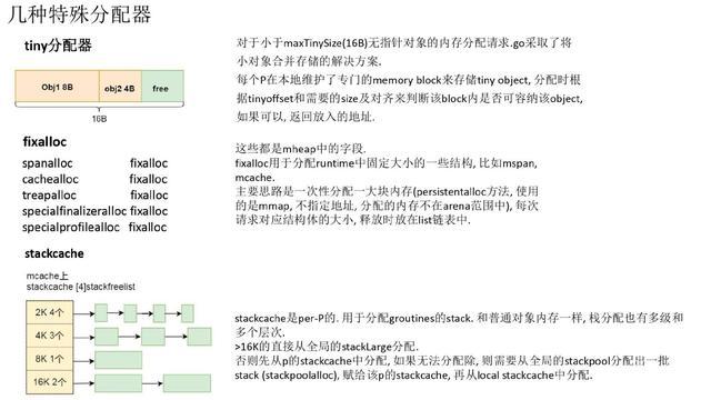 万字长文深入浅出 Golang Runtime版本演进、调度、内存及实践  第23张