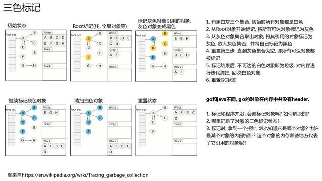 万字长文深入浅出 Golang Runtime版本演进、调度、内存及实践  第30张