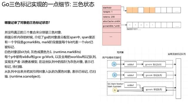 万字长文深入浅出 Golang Runtime版本演进、调度、内存及实践  第33张