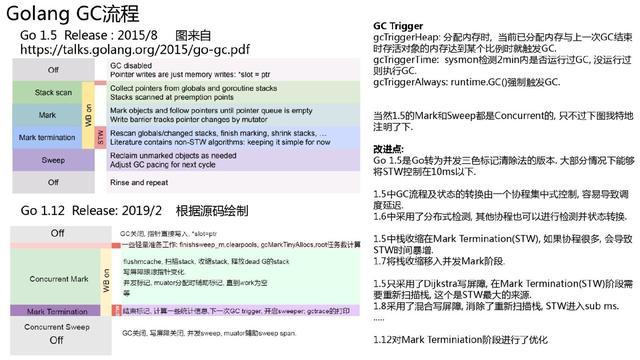 万字长文深入浅出 Golang Runtime版本演进、调度、内存及实践  第35张