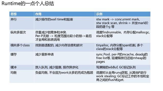 万字长文深入浅出 Golang Runtime版本演进、调度、内存及实践  第46张