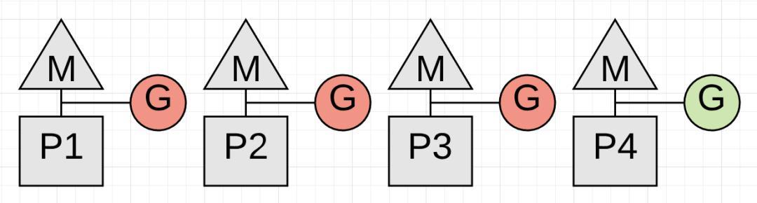 关于Golang GC的一些误解--真的比Java算法更领先吗?  Golang 第3张