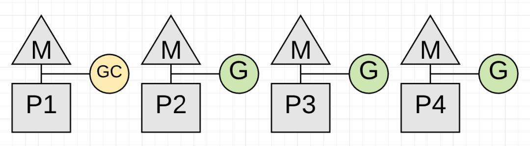 关于Golang GC的一些误解--真的比Java算法更领先吗?  Golang 第4张