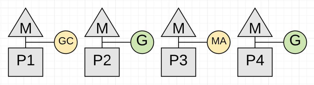 关于Golang GC的一些误解--真的比Java算法更领先吗?  Golang 第5张